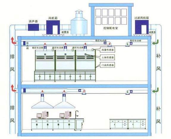 实验室通风系统-11