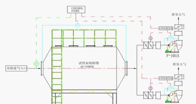 活性炭吸附箱原理图