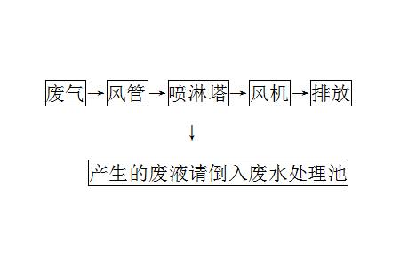 喷淋塔流程
