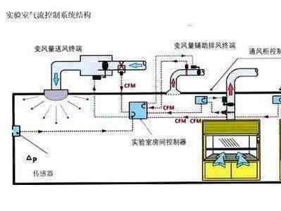 实验室通风系统设计重点