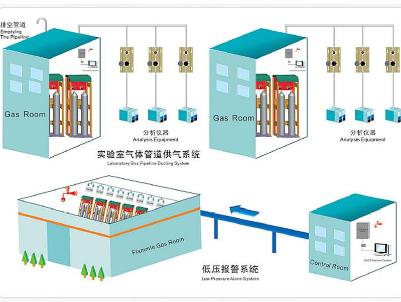 实验室气体管道设计要求