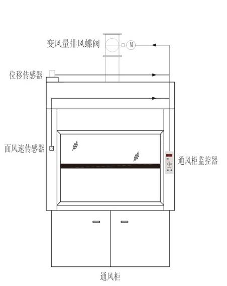 通风柜结构示意图