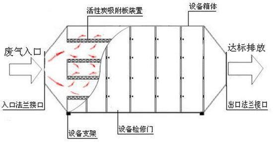 活性炭吸附箱原理