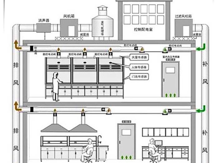 食品实验室的总体设计要求